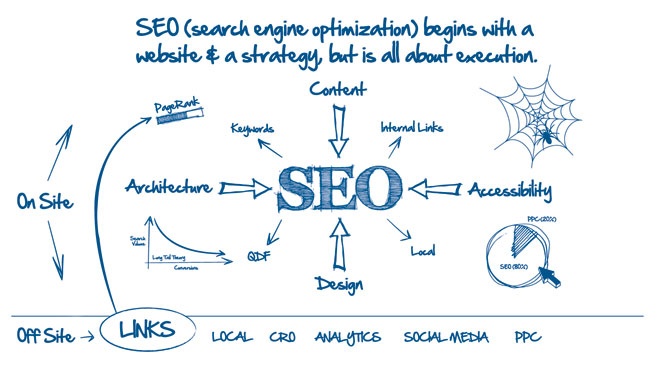 SEO off page Build Backlink Marketizable